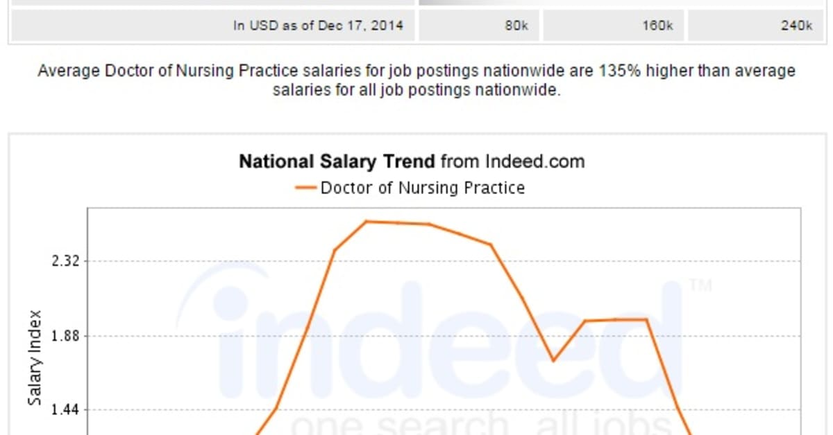 What Is The Average Salary With A Dnp Degree Nursejournal Org